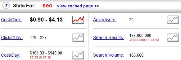 "Cost/Click Resultat für das Keyword ""SEO"""