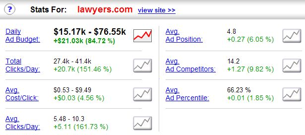 "Cost/Click Resultat für das Keyword ""Lawyers.com"""