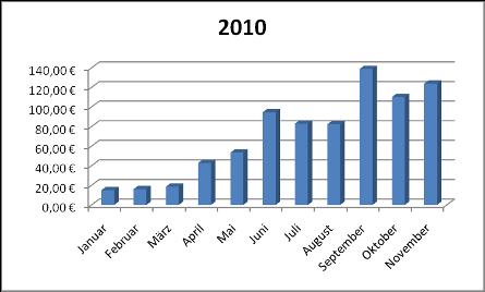 Einnahmen November 2010