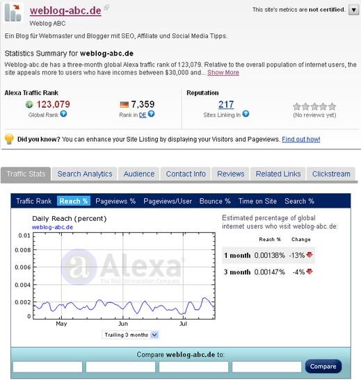 Website Check Alexa Ranking